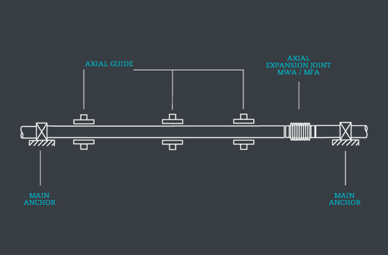 Axial unrestrained expansion joint applications. Case 1 diagram