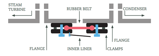 Expansion joint applications. Case 3 diagram