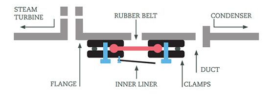 Expansion joint applications. Case 4 diagram