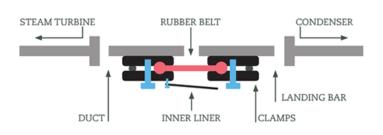 Expansion joint applications. Case 5 diagram
